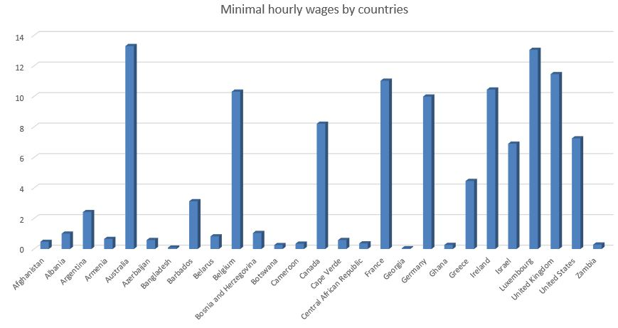 Minimal hourly wages